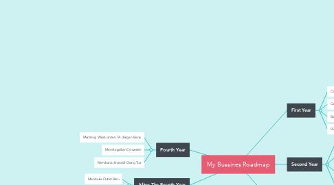 Mind Map: My Bussines Roadmap