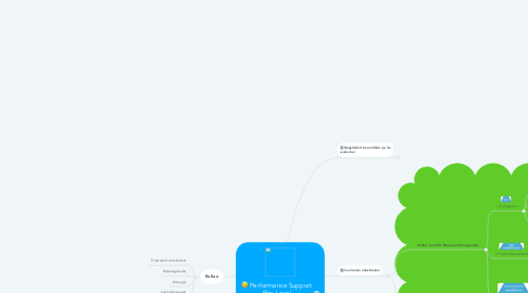 Mind Map: Performance Support Flex Level (gedeeld)