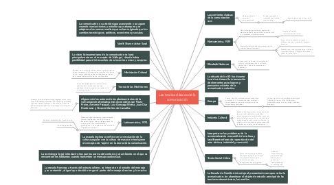 Mind Map: Las teorías clásicas de la comunicación