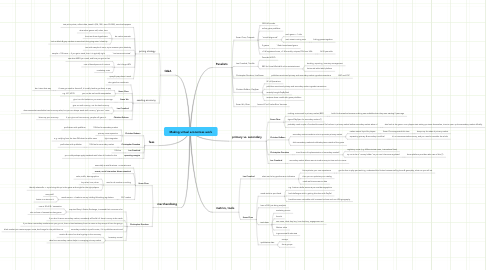 Mind Map: Making virtual economies work