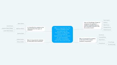 Mind Map: Why is it important for 21st century students to be provided with the foundation to effectively communicate the fundamentals of computers for post secondary education and prepare them for the world of work