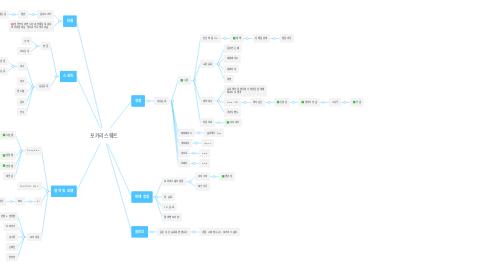 Mind Map: 포카리스웨트