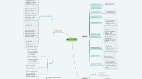 Mind Map: Rynek kapitałowy