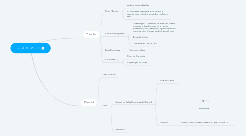 Mind Map: SEJA MEMBRO