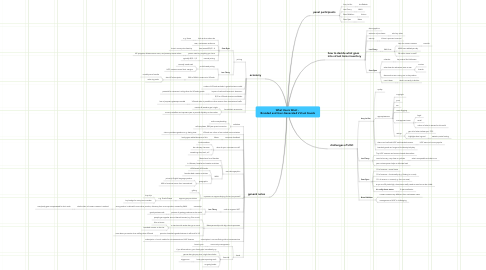Mind Map: What Users Want -  Branded and User-Generated Virtual Goods