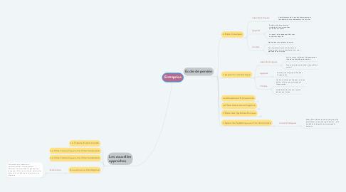 Mind Map: Entreprise