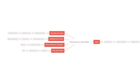 Mind Map: Educação e Ludicidade