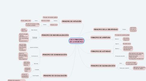 Mind Map: LOS 8 PRINCIPIOS DE LA DIDÁCTICA