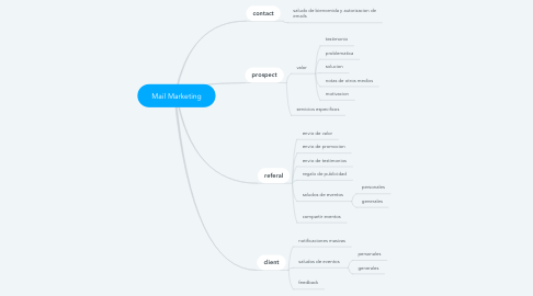 Mind Map: Mail Marketing