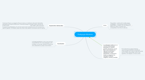 Mind Map: Pedagogía Moderna