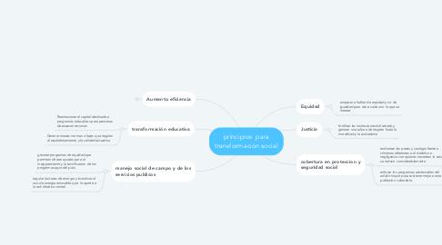 Mind Map: principios  para transformación social