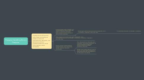 Mind Map: Pesquisa Científica,Ética e Pesquisa.