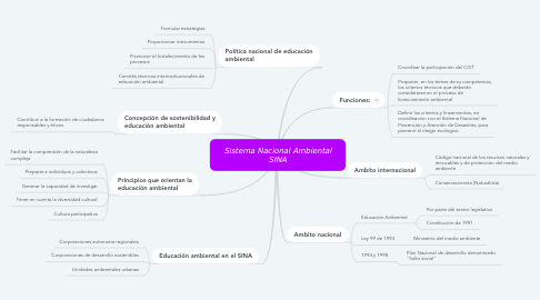 Mind Map: Sistema Nacional Ambiental SINA