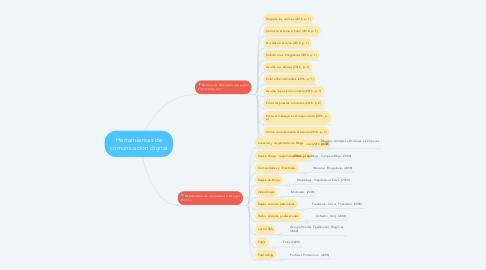 Mind Map: Herramientas de comunicación digital