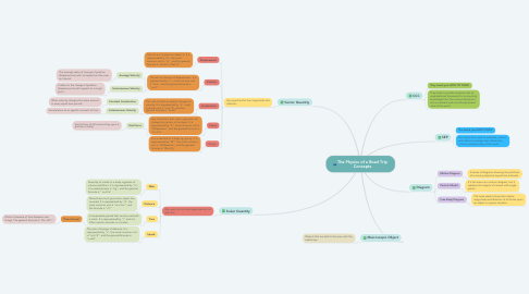 Mind Map: The Physics of a Road Trip Concepts