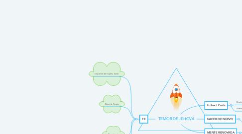 Mind Map: TEMOR DE JEHOVÁ