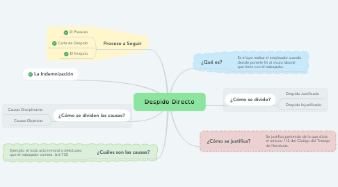 Mind Map: Despido Directo