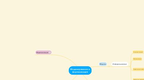 Mind Map: Моделирование и формализация