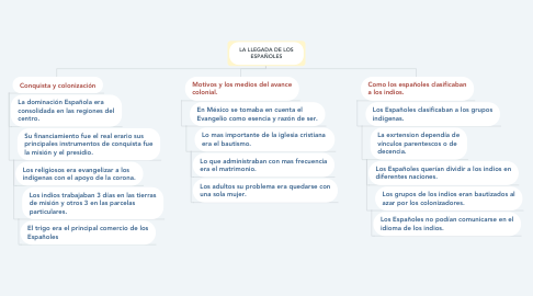 Mind Map: LA LLEGADA DE LOS ESPAÑOLES