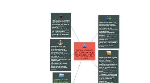 Mind Map: GESTION ACADEMICA RETOS INSTITUCIONALES QUE SE PUEDEN APLICAR EN LA UNIVERSIDAD DE CALDAS