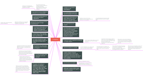 Mind Map: la leptina