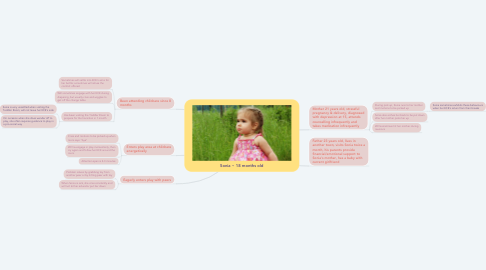 Mind Map: Sonia ~ 18 months old