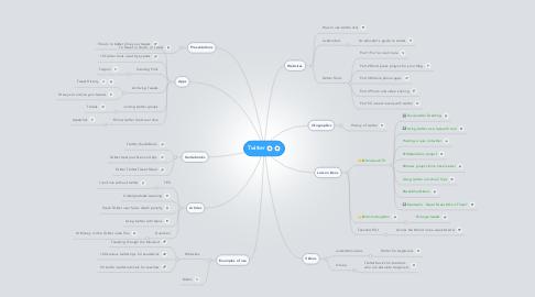 Mind Map: Twitter