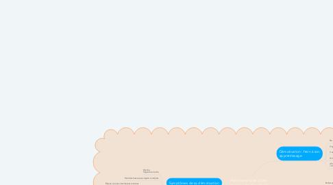 Mind Map: Formateur face à des apprenants démotivés