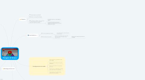Mind Map: Triangulo de Servicio