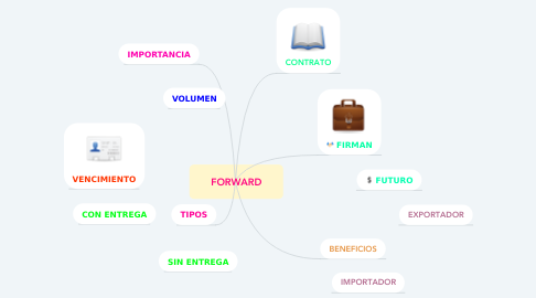 Mind Map: FORWARD