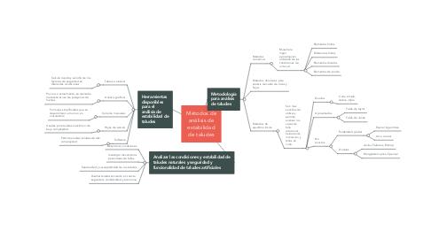 Mind Map: Métodos de análisis de estabilidad de taludes