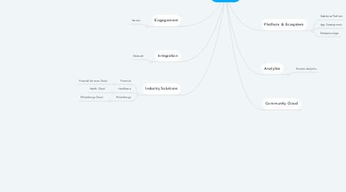 Mind Map: Salesforce