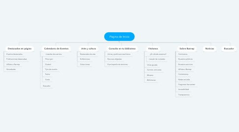 Mind Map: Página de Inicio