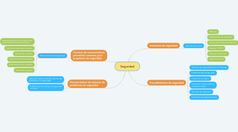 Mind Map: Seguridad