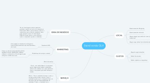 Mind Map: Stand venda OLX