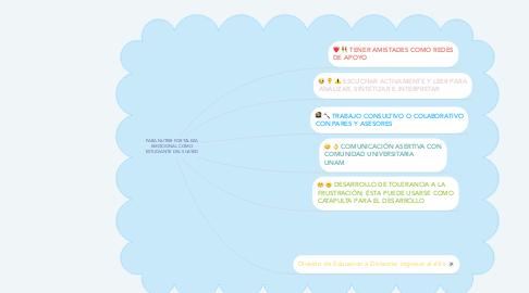 Mind Map: PARA NUTRIR FORTALEZA EMOCIONAL COMO ESTUDIANTE DEL SUAYED