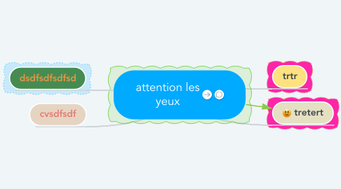 Mind Map: attention les yeux