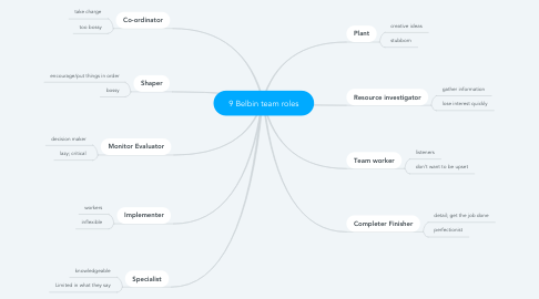 Mind Map: 9 Belbin team roles