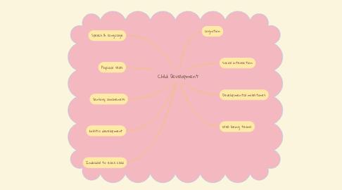 Mind Map: Child Development