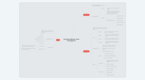 Mind Map: Conceptos Basicos de la Investigacion