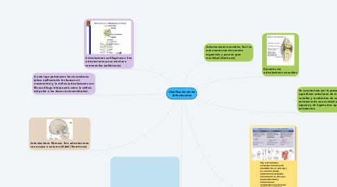 Mind Map: Clasificación de las Articulaciones
