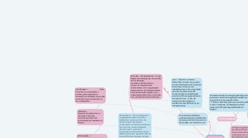 Mind Map: TROMBOSE