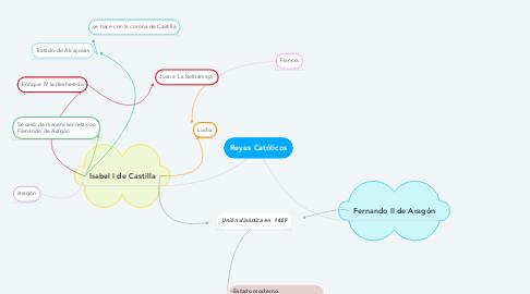 Mind Map: Reyes Católicos