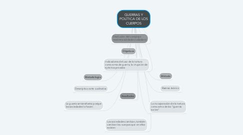 Mind Map: GUERRAS Y POLÍTICA DE LOS CUERPOS