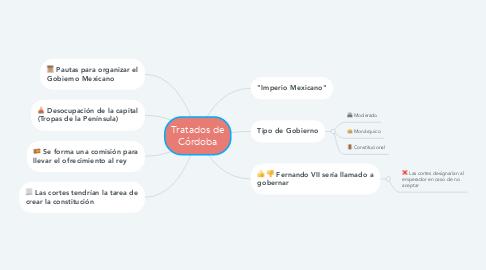 Mind Map: Tratados de Córdoba