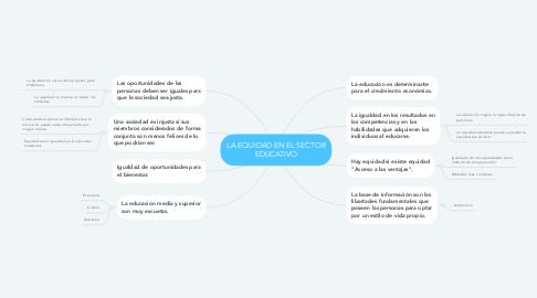 Mind Map: LA EQUIDAD EN EL SECTOR EDUCATIVO