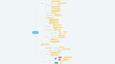 Mind Map: FILOSOFOS