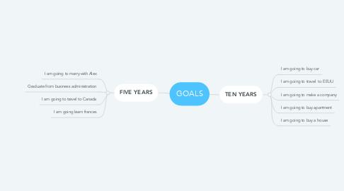 Mind Map: GOALS