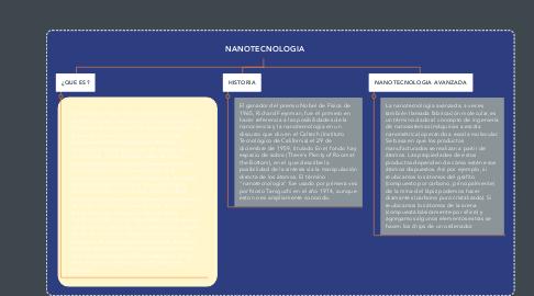 Mind Map: NANOTECNOLOGIA