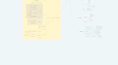 Mind Map: Back